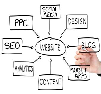 Az online marketing részterületei